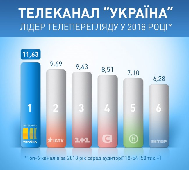 Kanal Ukraina Ukraine TV Rating 2018